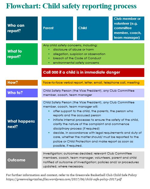 Child Safe Reporting Process